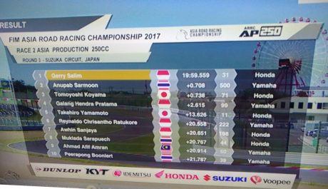 Gerry Salim Honda CBR250RR Indonesia Juara Race 2 Asia Production 250 ARRC 2017 Suzuka Jepang