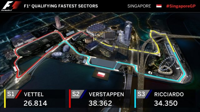 Layout Lintasan F1 Singapura