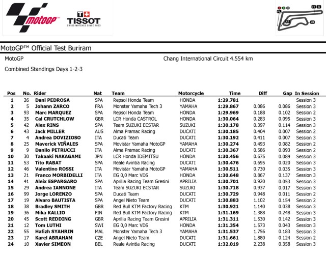 MotoGP Official Test Buriram 2018