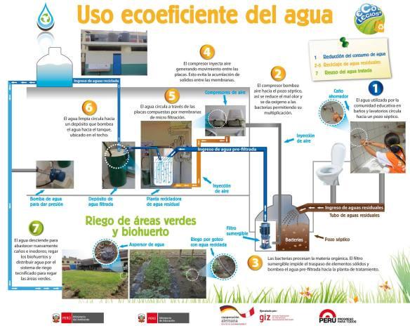 Geschlossener Wasserkreislauf zur Wiederaufbereitung von Brauchwasser