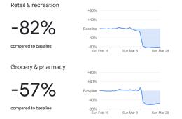 Informe Google Perú sobre cambios movilidad por el coronavirus
