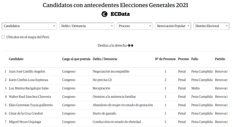 Candidatos con antecedentes