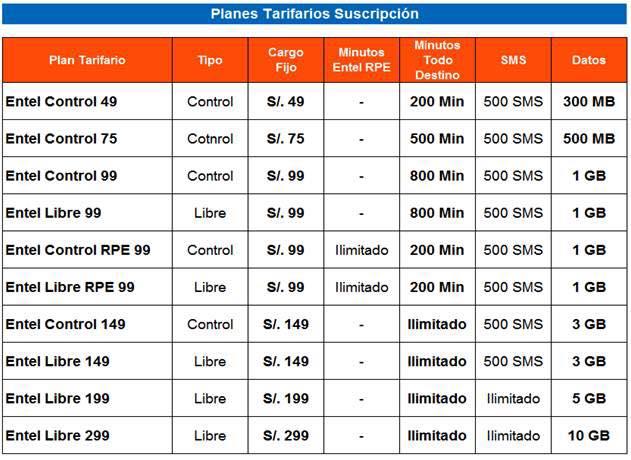 41110590724 Entel incrementa los minutos de sus planes - Perusmart