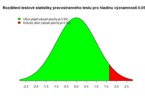 z-test-stat-alpha-right-0.05