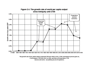 Global productivity per capita showing the large rise and trend down to long term levels
