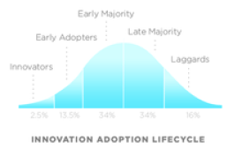 Innovation or adoption cycles reflect the communication of ideas through a community and a well understood way in which those ideas gain acceptance