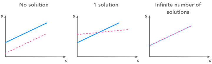Linear dependence and number of solution