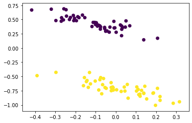 after dimensionality reduction