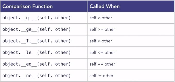 comparison operators table