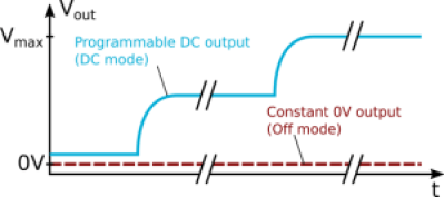 off_and_dc_modes