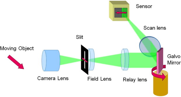 High Speed Camera System Can Capture Objects Traveling at 7,500 MPH OE 52 8 083105 f001