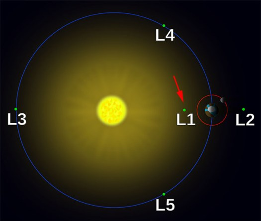 The L1 Lagrangian point. Illustration by Xander89/Wikimedia.