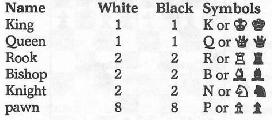 Tabelle der Namen, Anzahl und Symbole der Schachfiguren, die  in eine Übung für die H5P-Schachlektion transformiert werden soll.