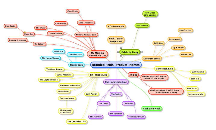 Penis Brand Name Brainstorm mind map