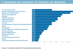 IT Spend industry