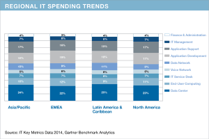 Regional IT spending trends