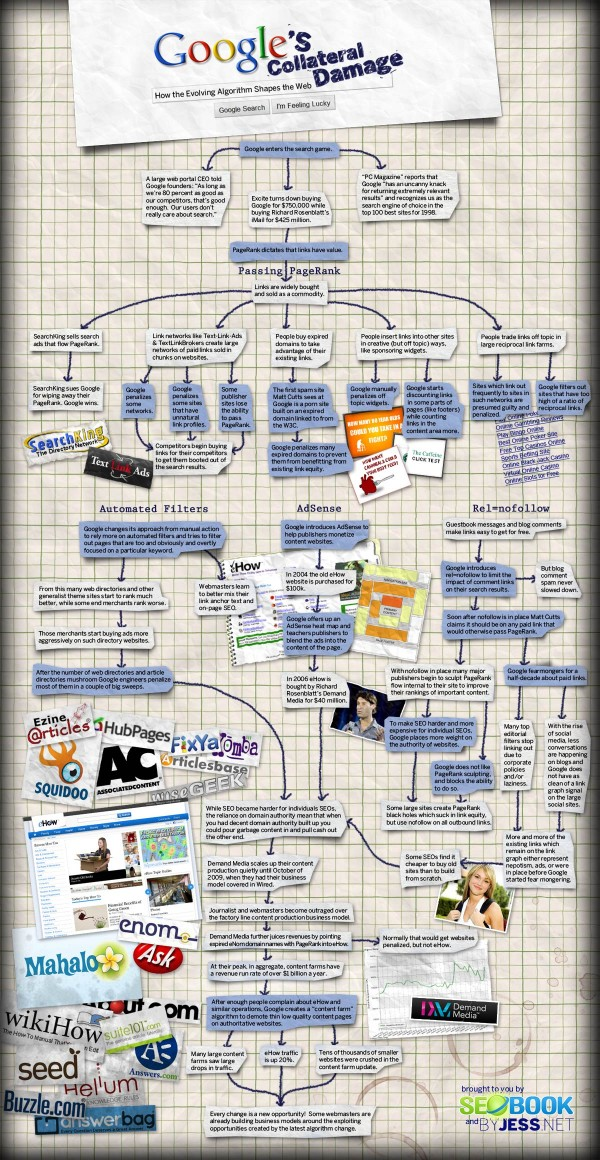 Google collateral damage infographic