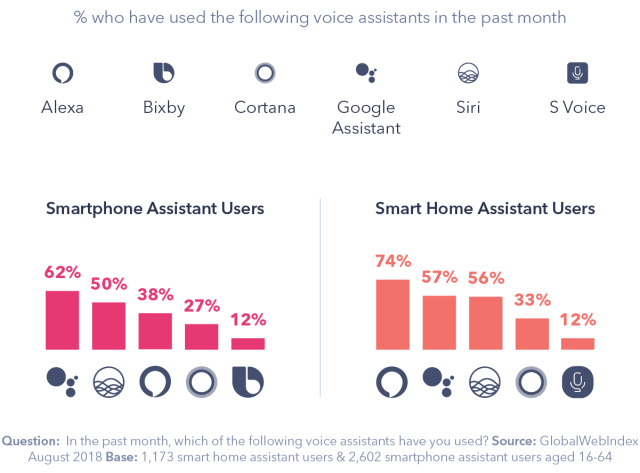Charts showing the % of people who have used voice assistants in the past month; Google Assistant wins on smartphones, with 62% of users, while Alexa wins in the home with 74%.