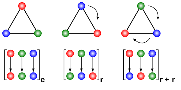 Cyclic Group of Order 3