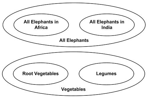 Elephants ∩ Vegetables = ∅