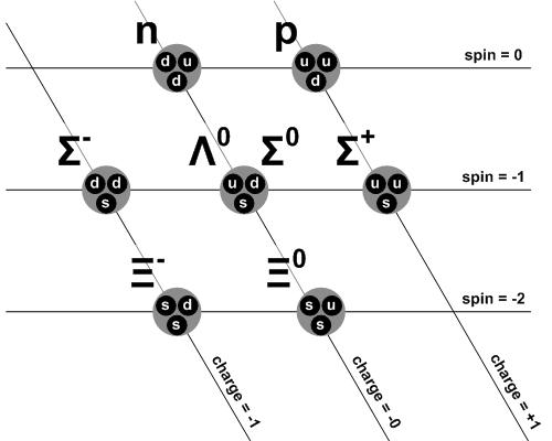The hexagonal pattern of baryons