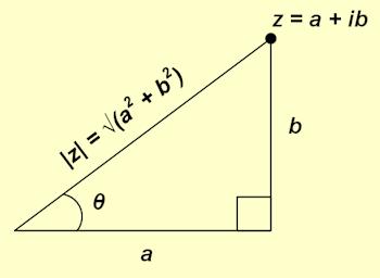 Polar Complex Number