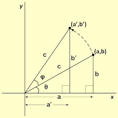 Rotating point in 2D