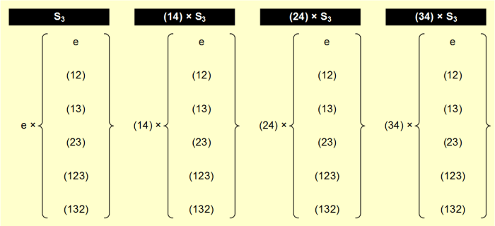 Cosets of S3 in S4