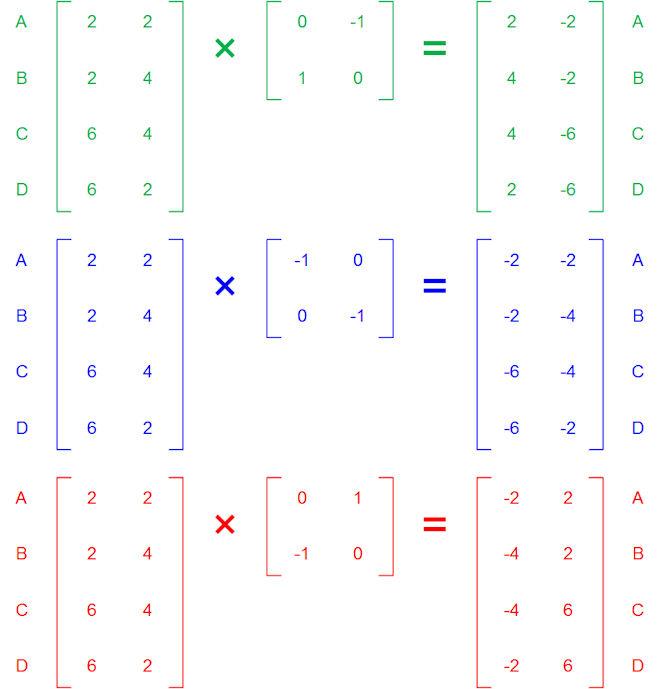 Matrix Rotations