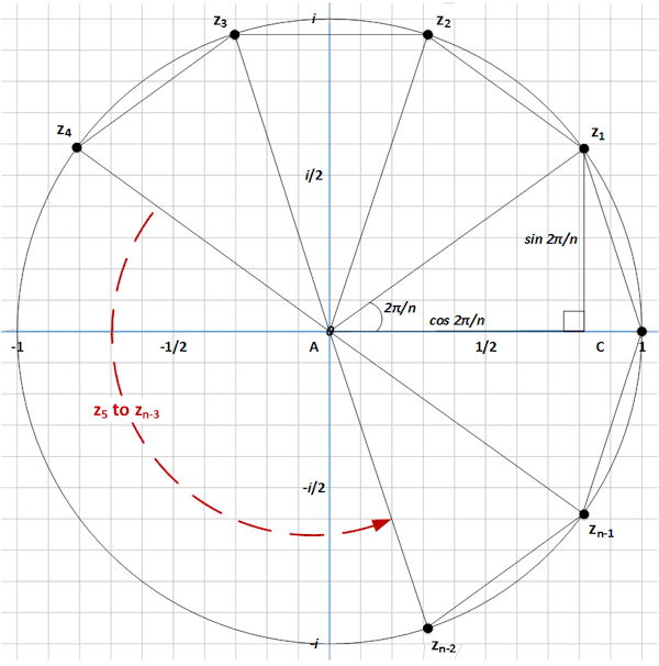 n roots of unity trigonometry