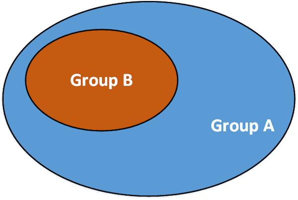 Subgroup