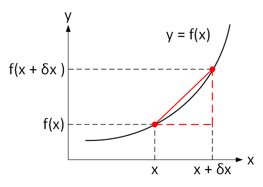The differential as a limit