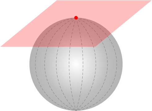Tangent plane at a point
