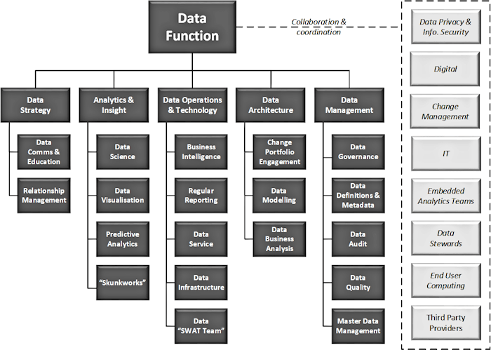 The Anatomy of a Data Function