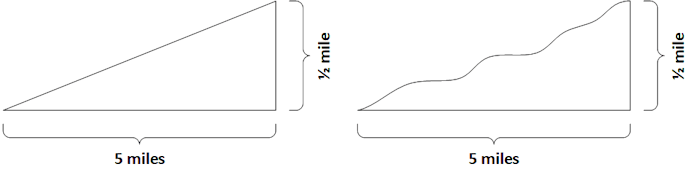 Basic Gradient