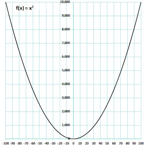 f(x) = x^2