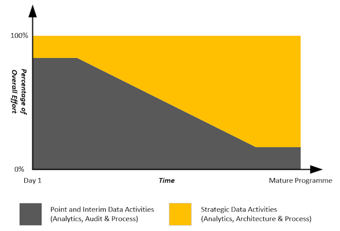 Proportion of Point and Strategic Data Activities over Time
