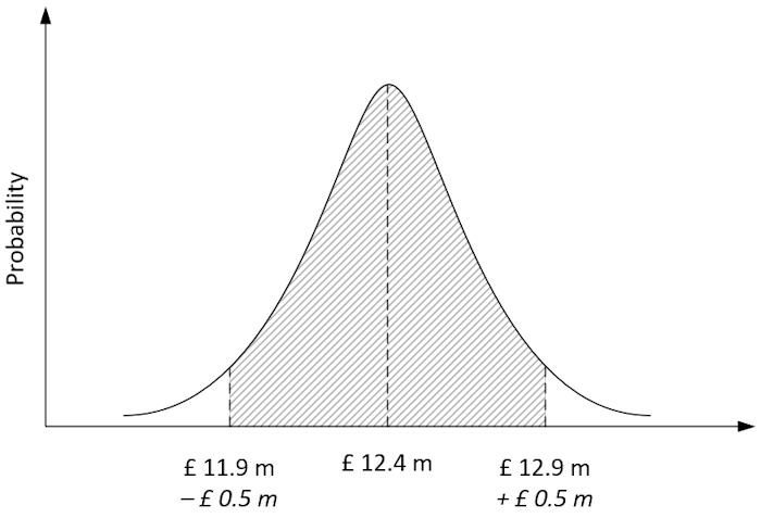 Example distribution