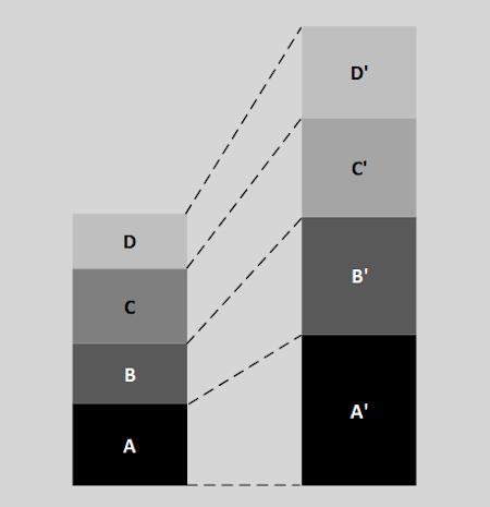 Stacked Bar Chart (Absolute Values)