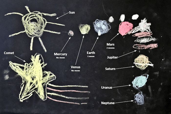 Solar System (annotated)