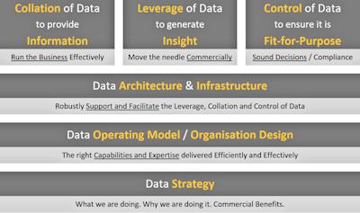 A Simple Data Capability Framework
