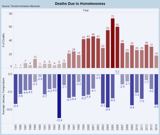 Deaths Due to Homelessness