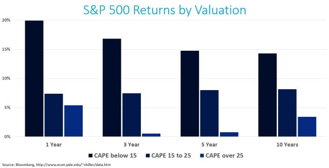 SPX Returns by Valuation