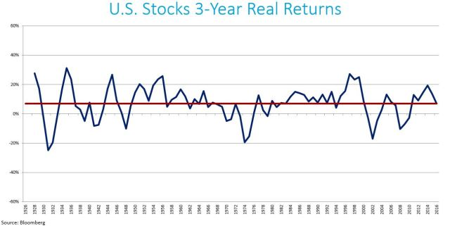 US Stocks 3-YR Real Returns