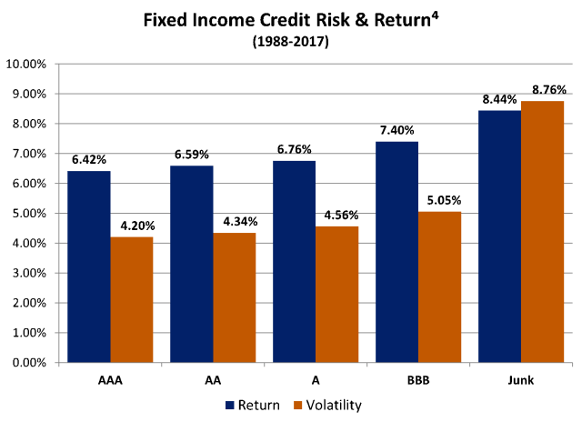 Fixed Income Credit Risk and Return