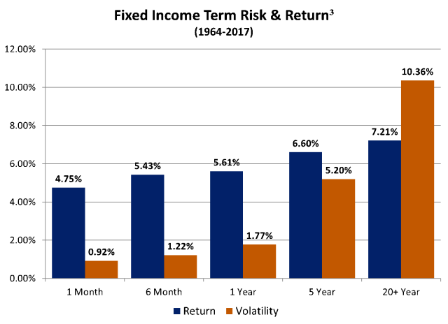 Fixed Income Term Risk and Return