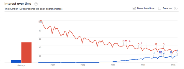 Google Trends   Web Search Interest  social media  advertising   Worldwide  2004   present