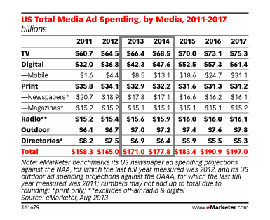 US Total Media Ad Spend Inches Up  Pushed by Digital   eMarketer