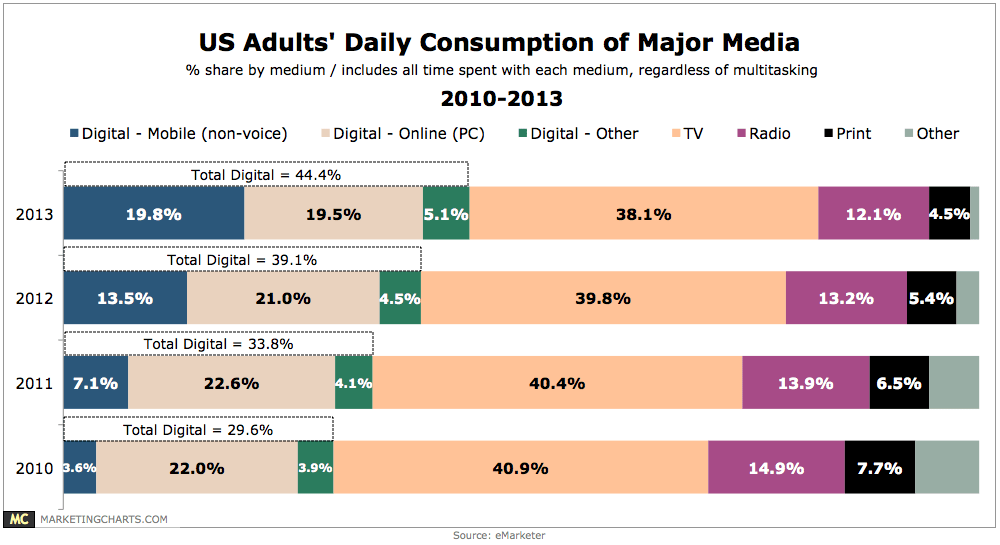 eMarketer-Share-Media-Consumption-by-Medium-2010-2013-Aug2013