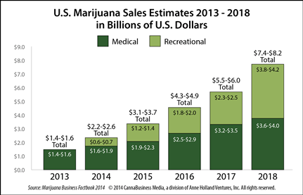 marijuana-sales-estimates